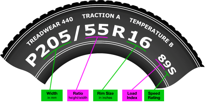 Tire Size Meaning >> What Tire Size Do I Need Blain S Farm Fleet Blog